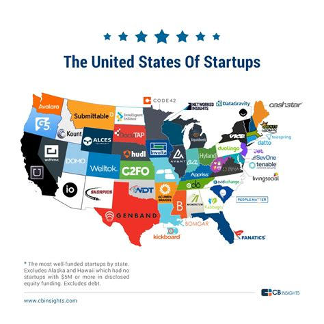 texas tech map of cus the united states of startups the most well funded tech startup in every us state
