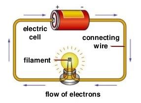 what is the meaning of electric circuit what is electricity electric current and electrical energy