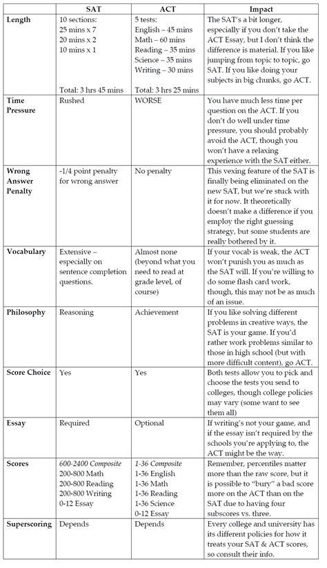 Common Application Essay College Confidential by Common Application Essay College Confidential Template Sle
