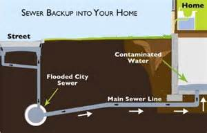 Basement Floor Drain Backing Up How To Protect Your Basement From Sewer Backup The Allstate