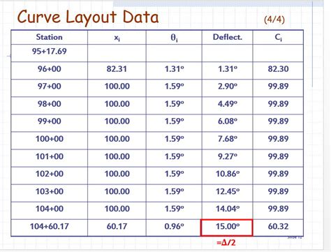 copc table f template how to construct a table to lay out the quot horizontal curve