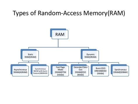 the ram of aputer dram dynamic random access memory