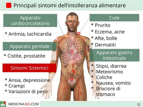 allergia alimentare sintomi intolleranze alimentari sintomi