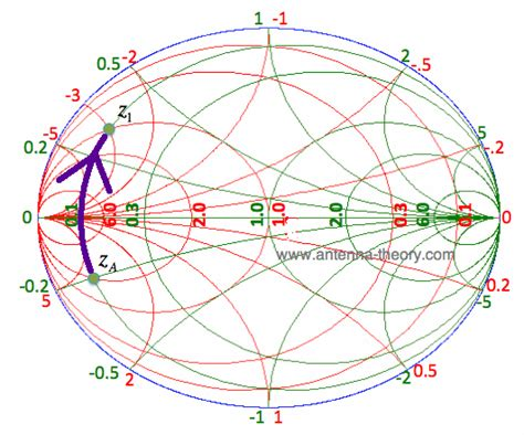 series inductor smith chart the immittance smith chart impedance matching with only l and c