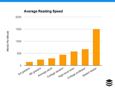 speed reading how to your reading speed and comprehension in less than 24 hours ã a scientific guide on how to read better and faster books how to your reading speed without losing