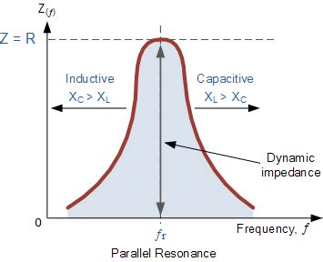 dynamic resistance in parallel resonance parallel resonance and parallel rlc resonant circuit