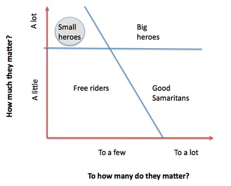 How Much Does Matter For Mba by On Becoming Small Heroes Rajesh Setty