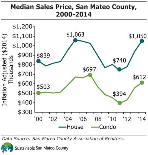 section 8 housing san mateo county median sales price san mateo county 2000 2014