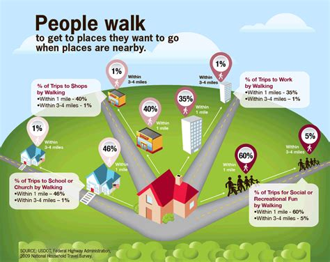 the s guide to health run walk runã eat right and feel better books more walk to better health infographic vitalsigns