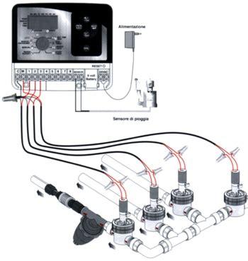 temporizzatore irrigazione giardino elettrovalvole irrigazione funzionamento boiserie in