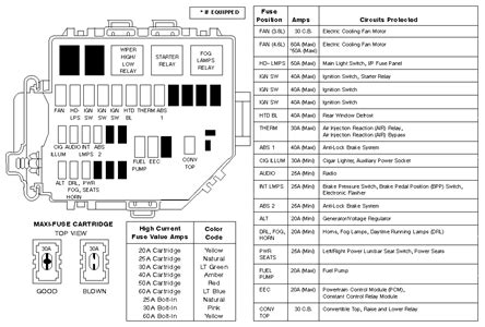 2003 ford mustang fuse box diagram solved fuse box diagram 2003 mustang fixya