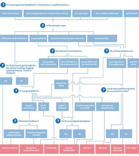developing a flow chart flow chart
