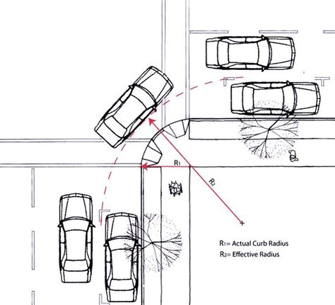 design vehicle definition curb radius changes sf better streets