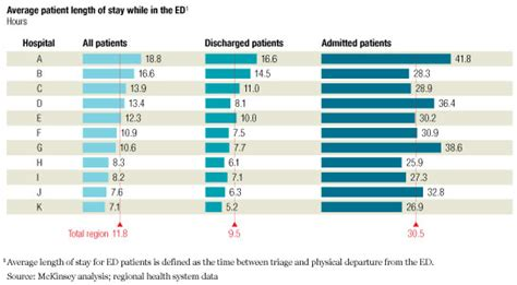 hospital room cost per day a hospital wide strategy for fixing emergency department overcrowding mckinsey company