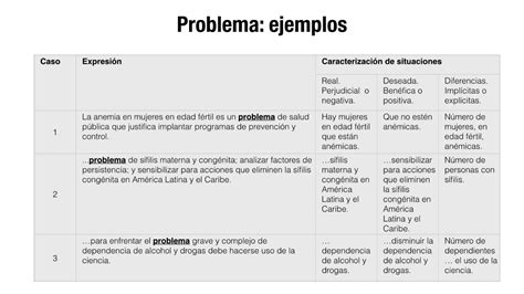 preguntas de investigacion cualitativa en salud ejemplos c 243 mo redactar el planteamiento del problema de una tesis