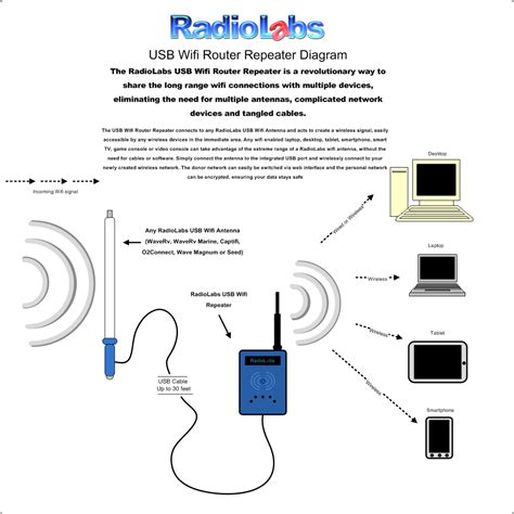 164 radiolabs high powered wifi repeater kit