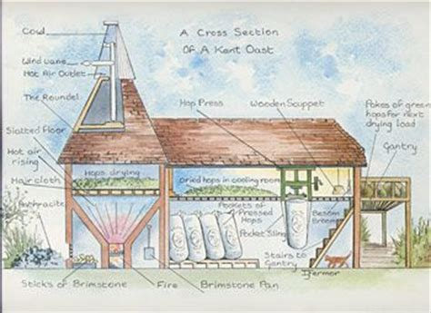 oast house pinterest the world s catalog of ideas
