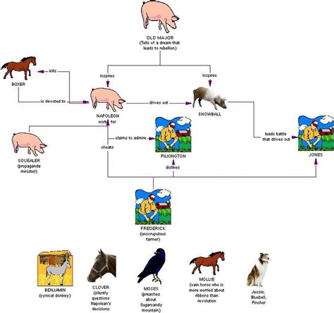 farm layout meaning animals search and google on pinterest