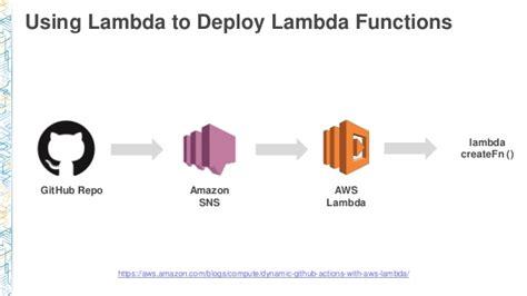amazon lambda arc308 the serverless company using aws lambda