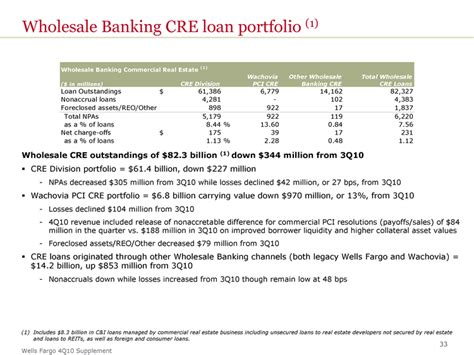 Section 32 Mortgage by Cre Loan Portfolio By Business Segmentwholesale Banking15