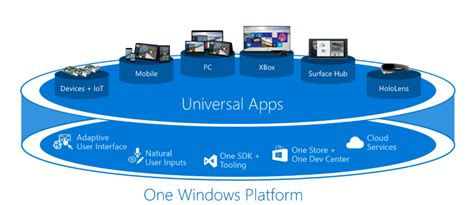 windows universal app tutorial windows 10 andromeda os the new modular windows 10 in work by