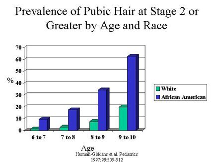 pubic hair grooming in middle age growing up too soon puberty strikes 7 year old girls