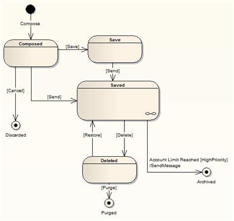 state diagram exle state machine diagrams ea user guide
