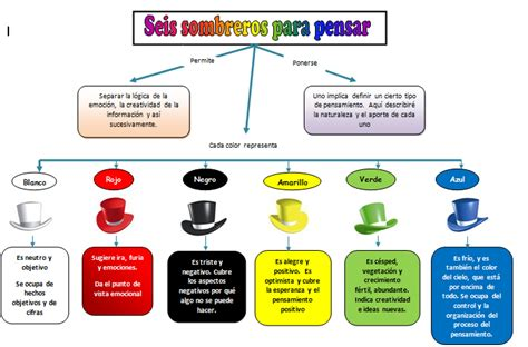 Resumen 6 Sombreros Para Pensar by Los Seis Sombreros Para Pensar Econom 237 A Y Negocios