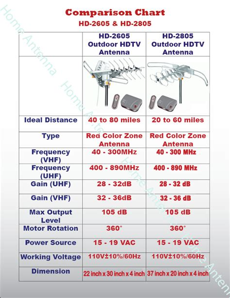 hdtv outdoor lified antenna hd tv 36db rotor remote 360 176 uhf vhf fm 150 ebay