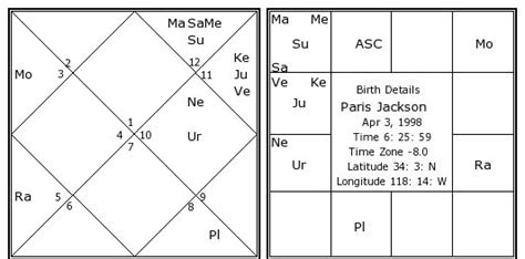 paris jackson birth chart paris jackson birth chart paris jackson kundli