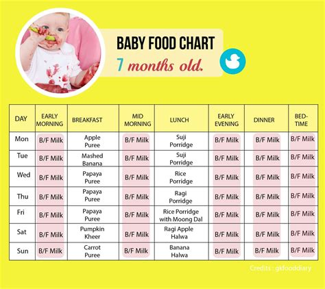 vegetables 7 months food chart of 7 month baby food chart for 7 months