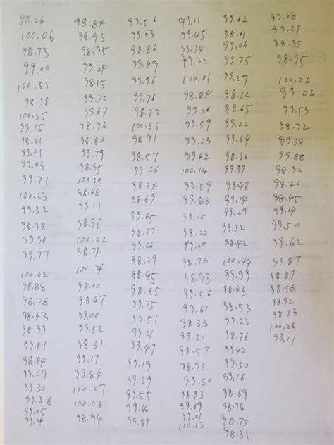 resistor measured values kerry d wong 187 archive 187 100k 5 carbon resistor value distribution