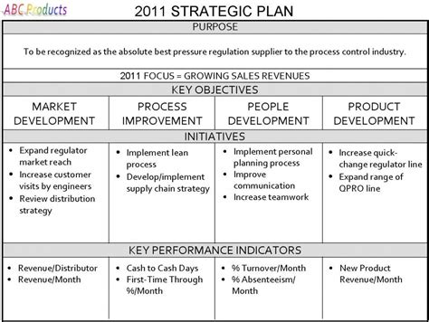 Enterprise Development Template One Page Strategic Plan Strategic Planning For Your