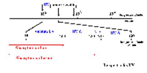 lade spettro solare point scientifique