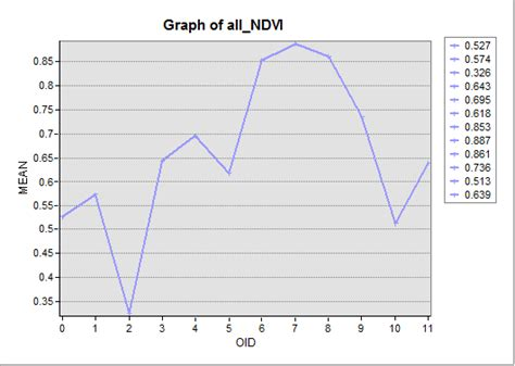 tutorial ndvi arcgis ndvi from modis data