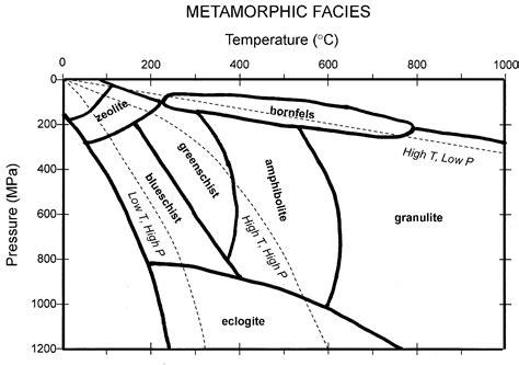 diagram of metamorphic rock image gallery metamorphic diagram