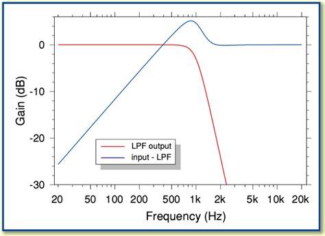 high pass filter calculator graph high pass filter calculator graph 28 images cta classroom using a high pass filter in