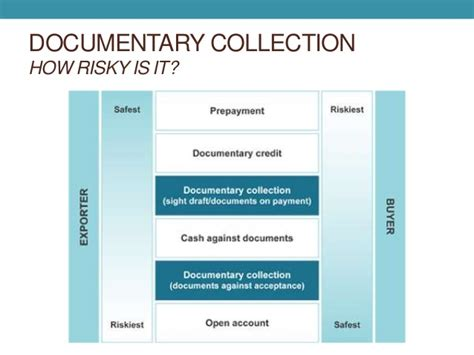 Letter Of Credit Vs Documentary Collection Documentary Collection Letters Of Credit