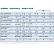 Lithium Ion Batteries For Off Grid Systems  Home Power