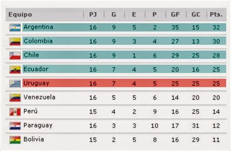 calendario eliminatorias sudamericanas mundial brasil 2014 per ecuador en el mundial
