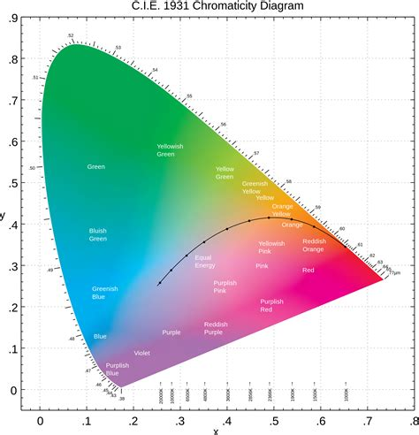 color space definition cie d 233 finition c est quoi
