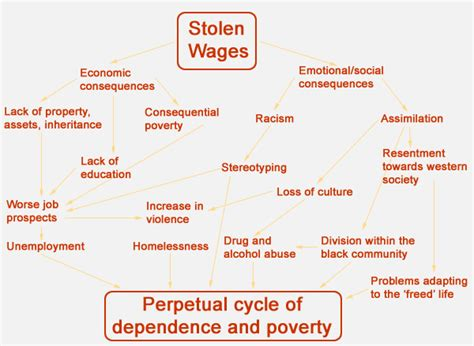 poverty cycle standard of living in madagascar stolen wages creative spirits