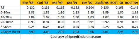 40m To Feet by Usain Bolt And Basketball 3 4 Court Sprint Times