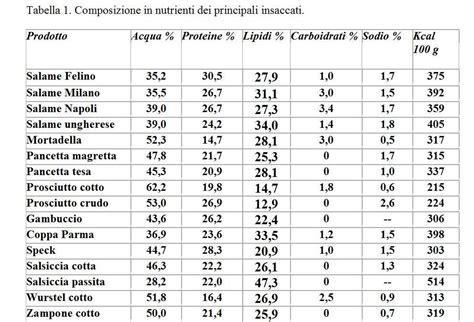 temperature di conservazione alimenti tabella temperature conservazione alimenti idee di