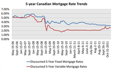 house mortgage rates house mortgage rates canada 28 images mortgage interest rates canada historically