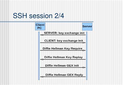 telnet ssh port network telnet ssh