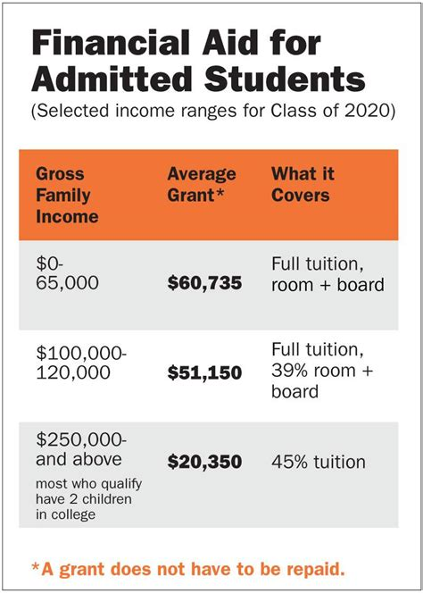 Grants For Room And Board by Princeton S Annual Financial Aid Budget Grows 6 6 Percent To 147 4 Million