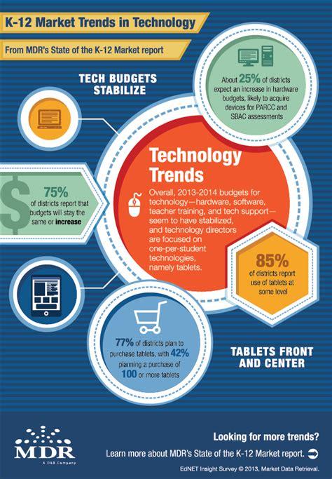 infographic k 12 technology trends hoonuit blog
