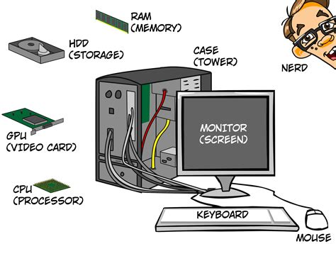 Computer Parts Basic Computer Parts Explained Nerds On Call Computer