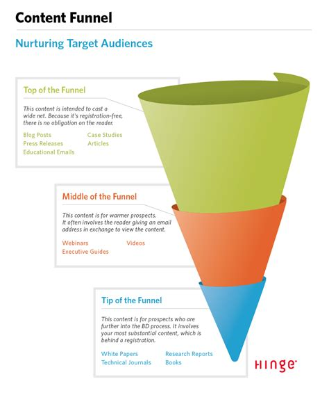10 essential b2b marketing strategies to grow your